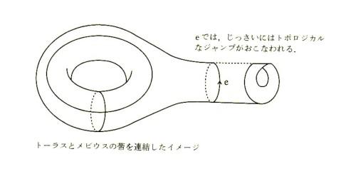 トーラストメビウスの帯を連結したイメージ